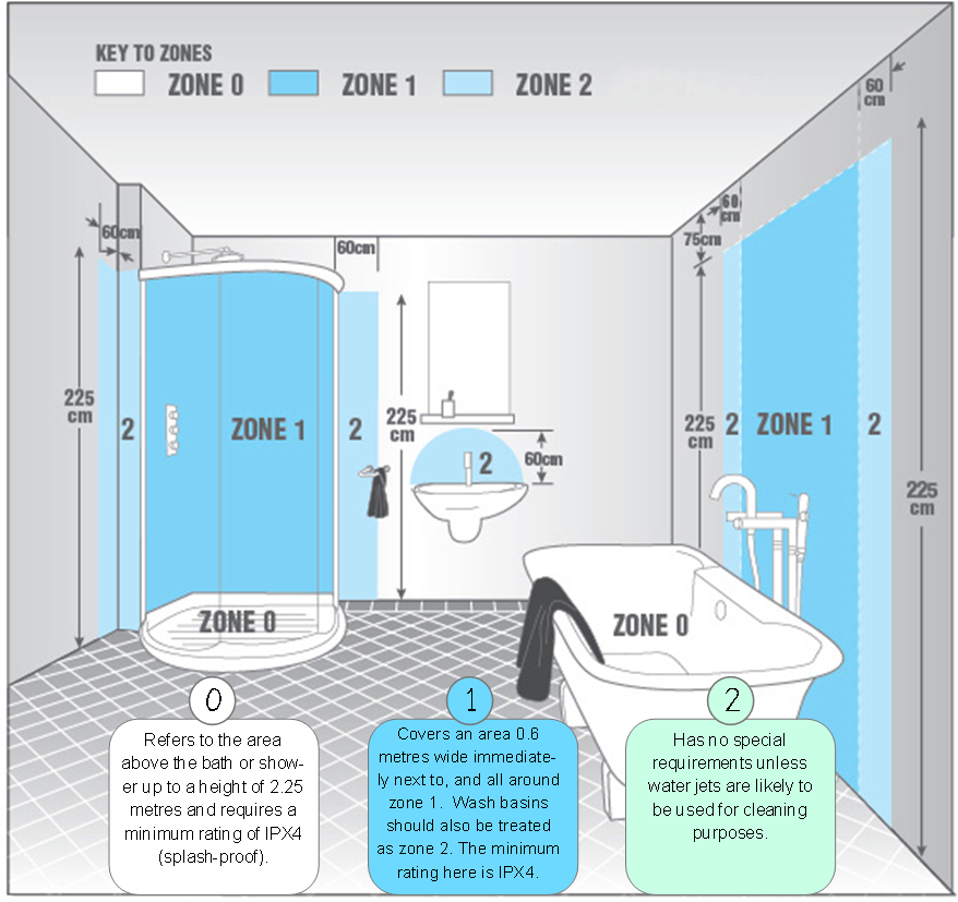 Bathroom Zones help and advice - the electrical company